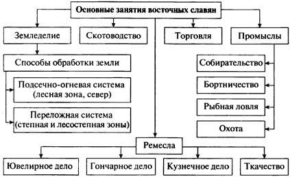 происхождение славян кратко