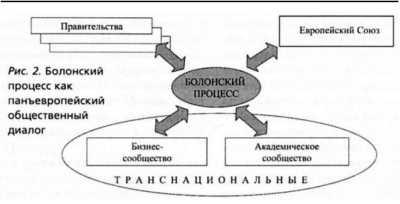 болонский процесс в россии
