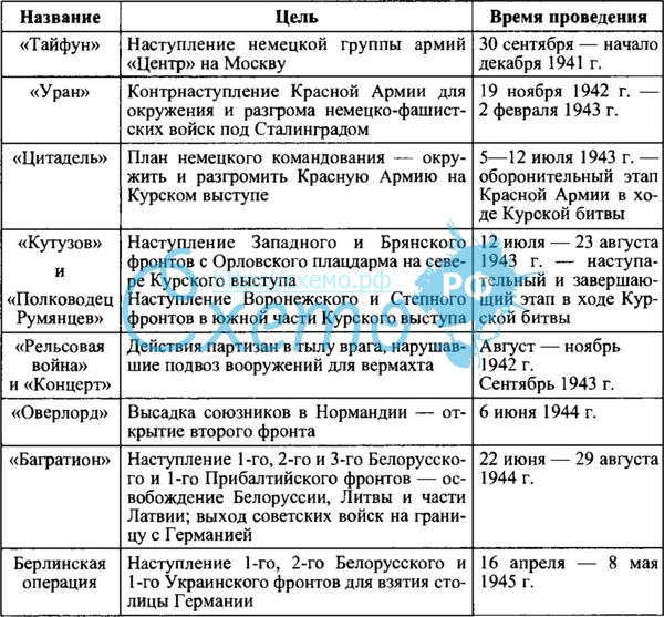 операции второй мировой войны таблица