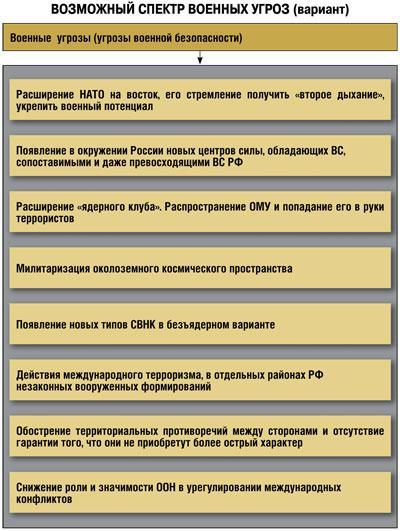 внутренние угрозы россии