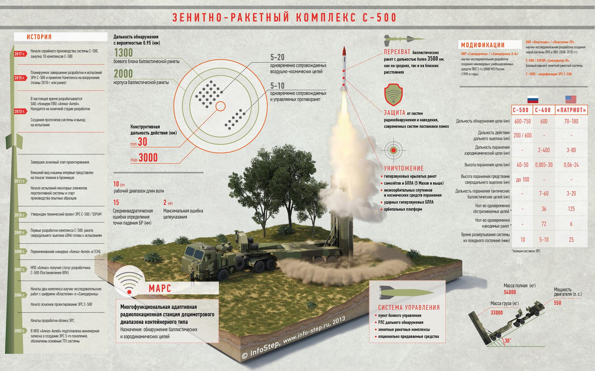 с 500 ракетный комплекс википедия