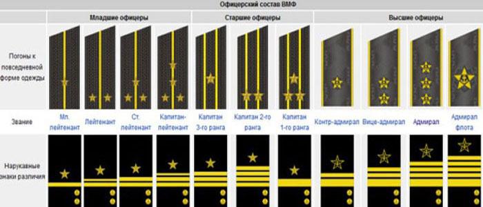 расстояние между звездами на погонах старшего прапорщика