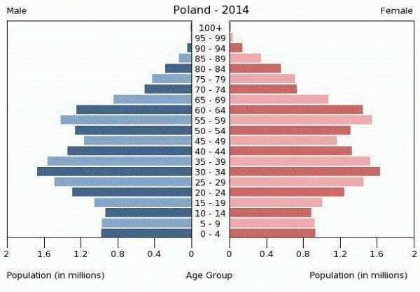 население польши по годам