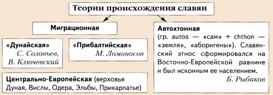 где появились славяне