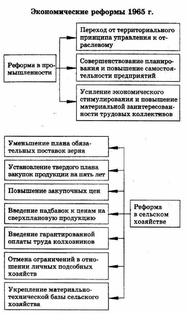 итоги косыгинской реформы