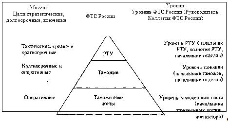 иерархия таможенных органов