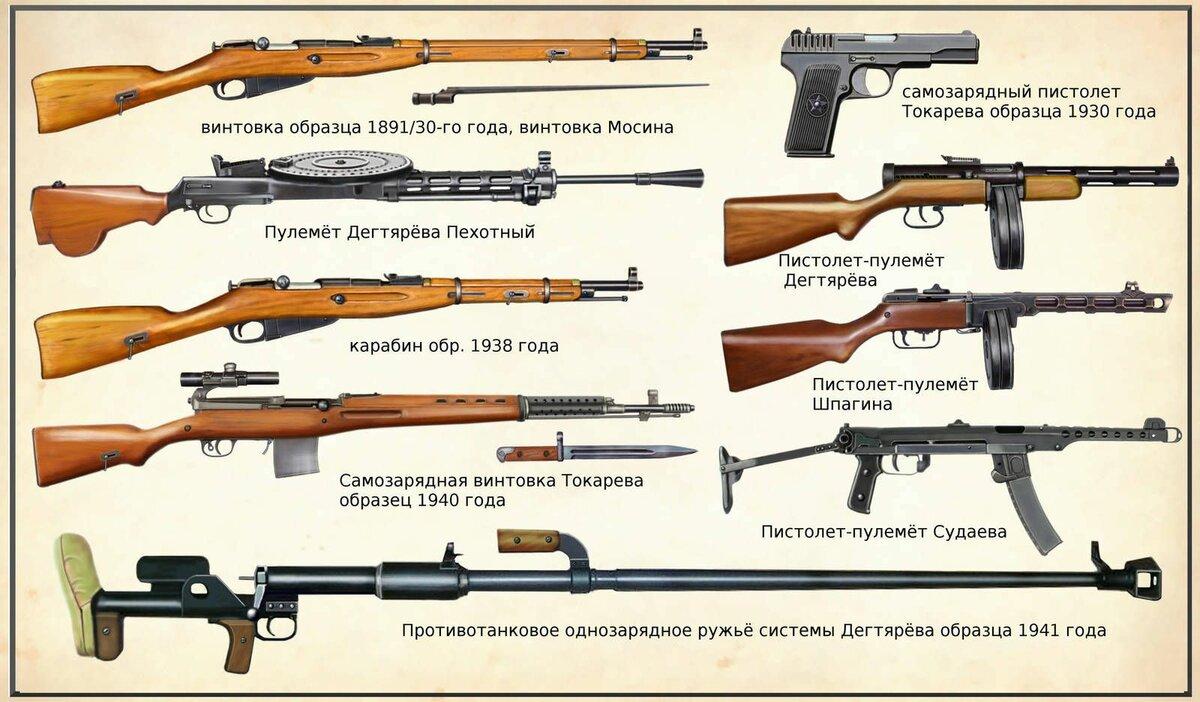 вооружение ссср во второй мировой войне