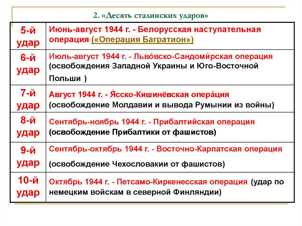 десять сталинских ударов кратко