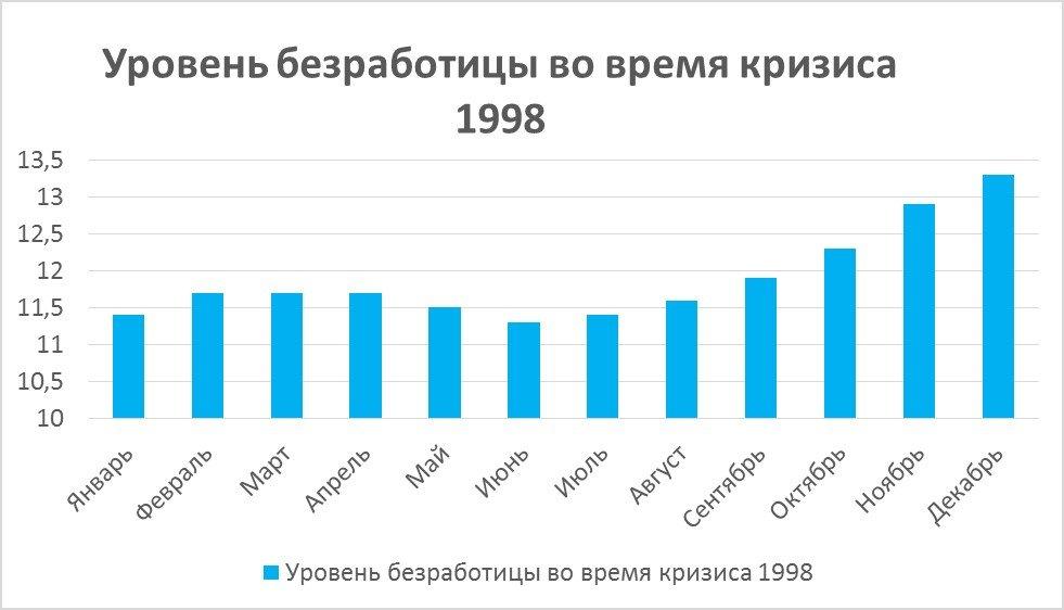 кризис 90 х годов в россии кратко