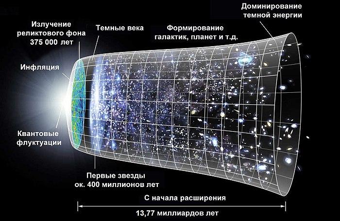 ближний космос определение