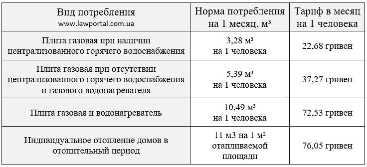 цена на газ для населения в украине