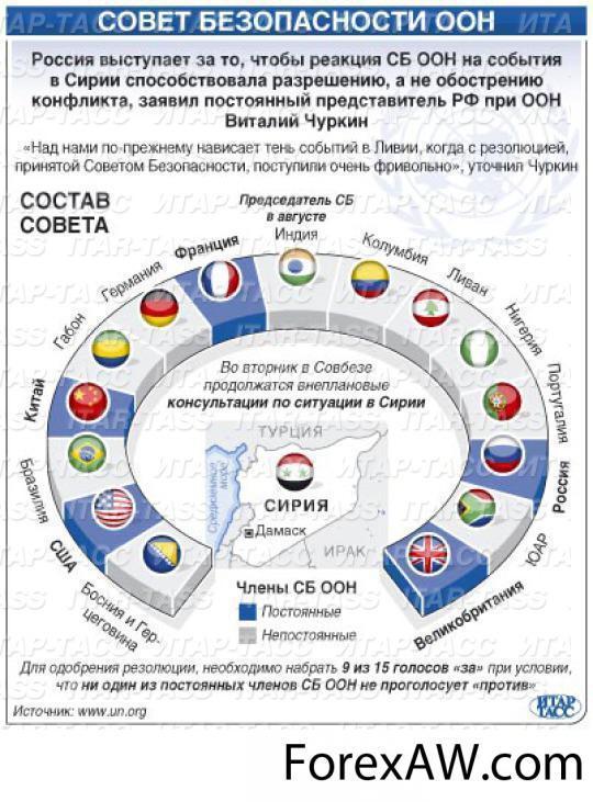страны входящие в оон