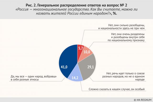 украинская народная республика советов