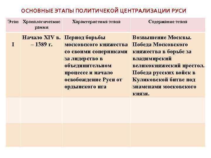иван 3 свержение ордынского ига