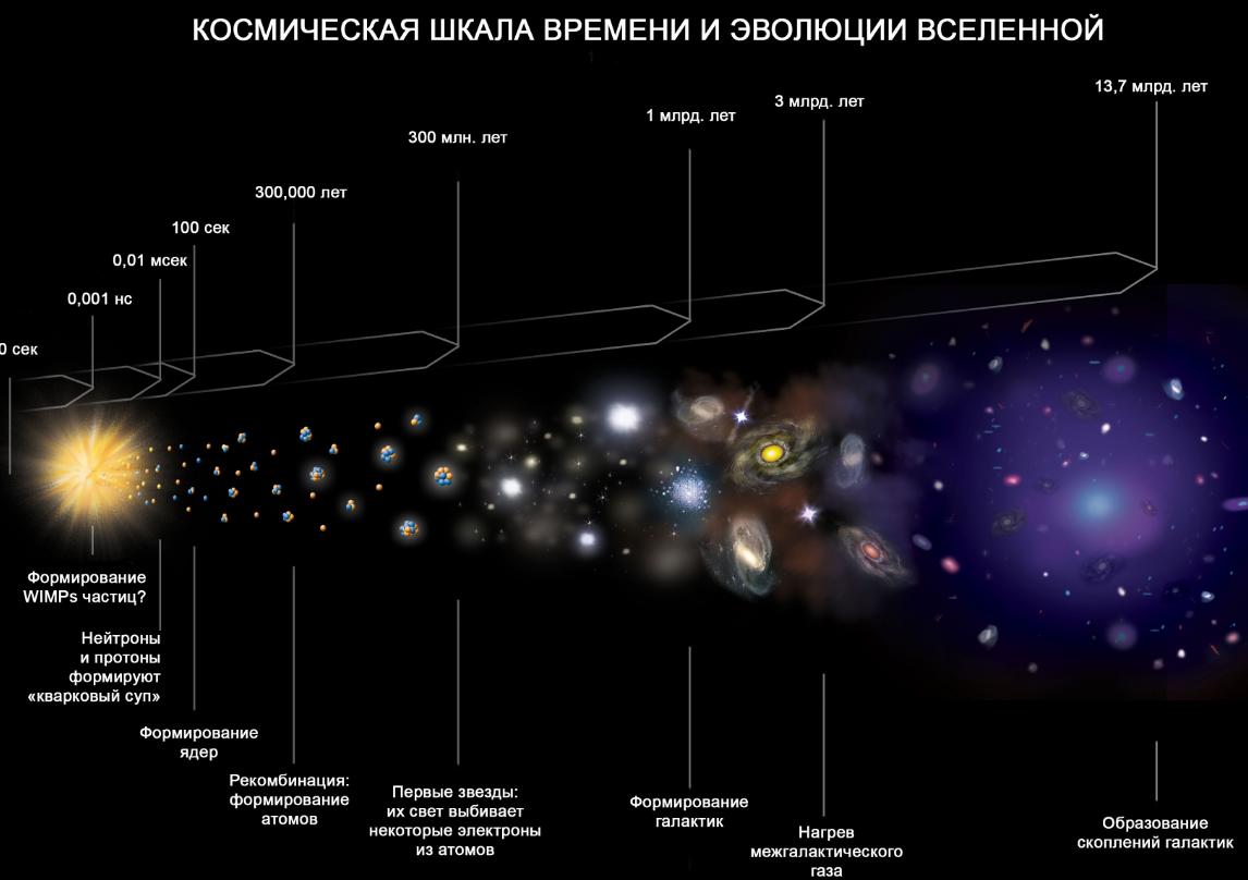 чем заполнено космическое пространство