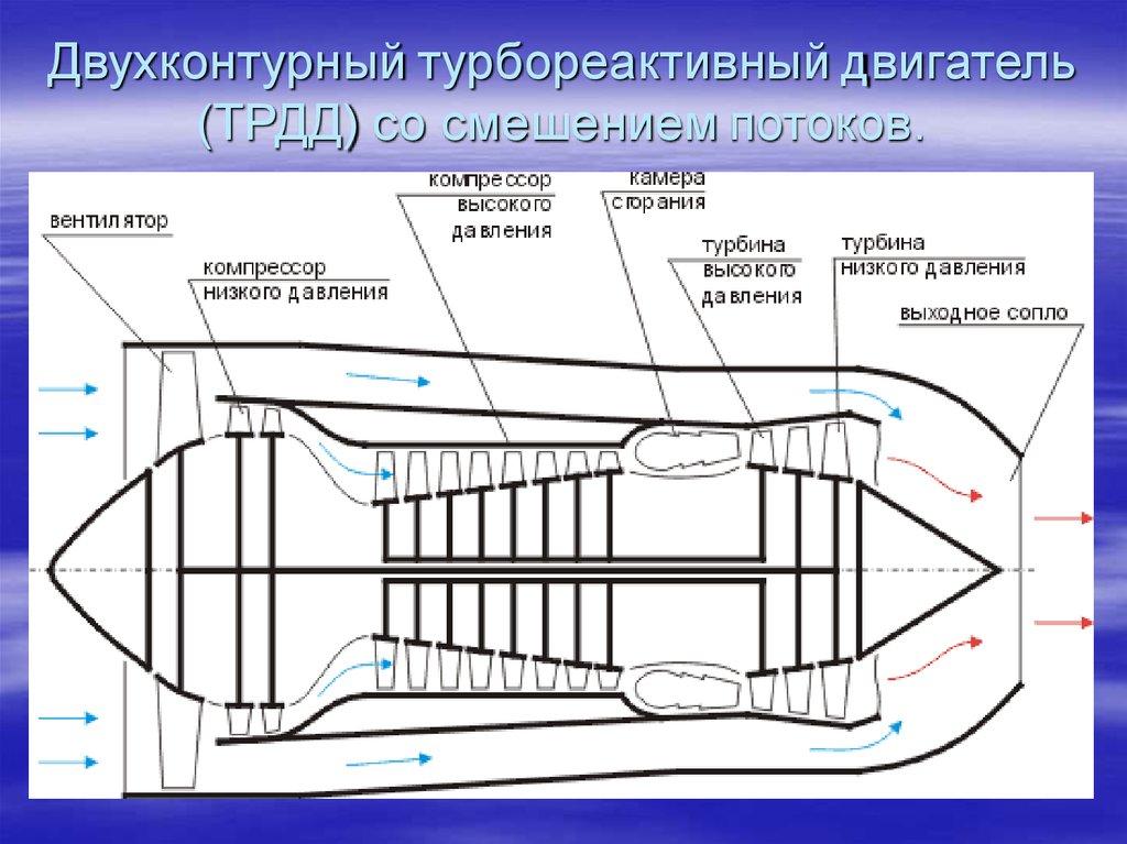 принцип действия реактивного двигателя