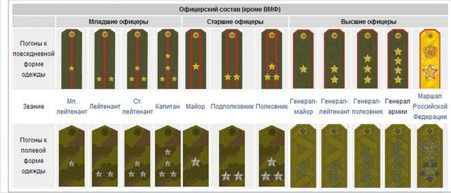 три звезды на погонах какое звание военные