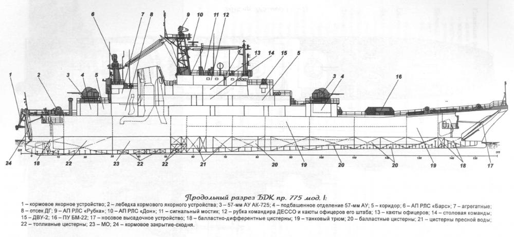 бдк проекта 775
