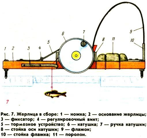 Конструкция платформенной жерлицы