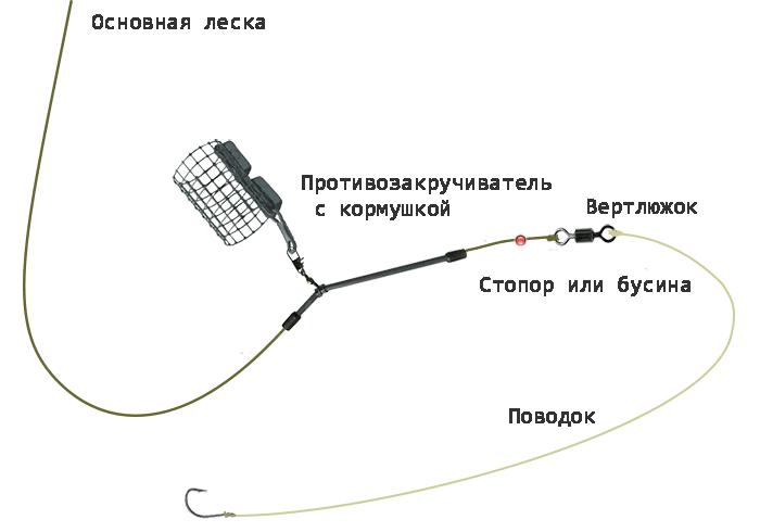 Схема оснастки с противозакручивателем