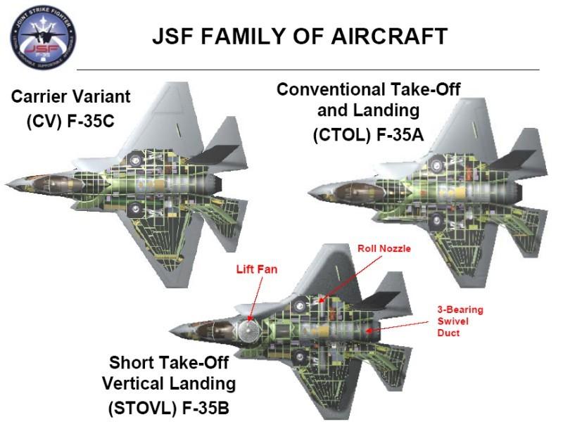 Модификации F-35