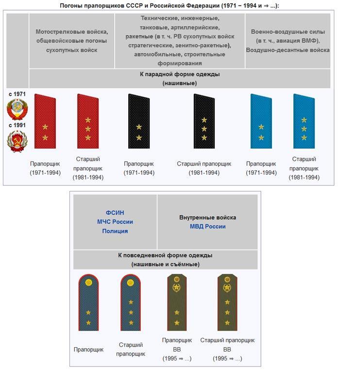 военные знаки отличия