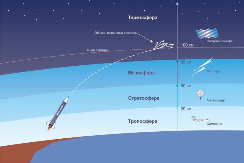 расстояние от земли до космоса в километрах