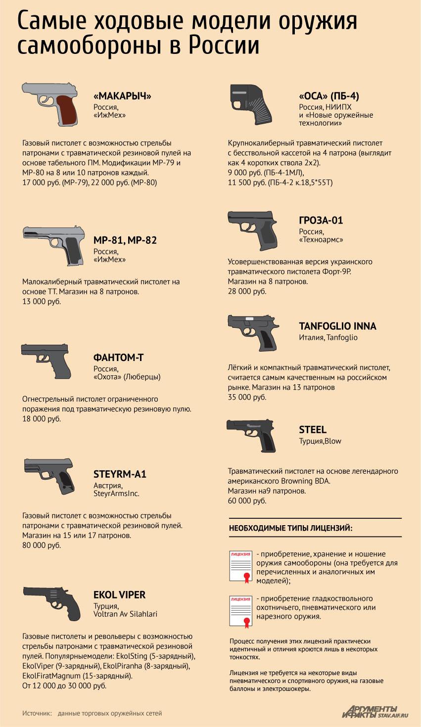 обучение на охотничье оружие