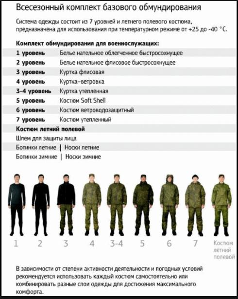 ношение формы одежды военнослужащими