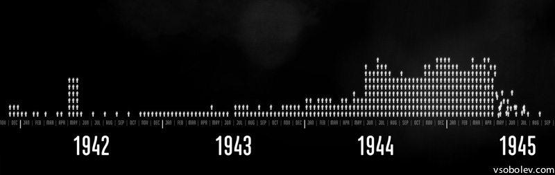 сколько погибло во второй мировой войне