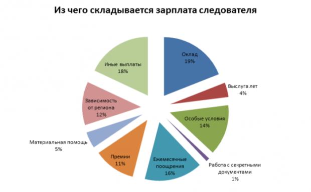 сколько полицейских в россии на душу населения