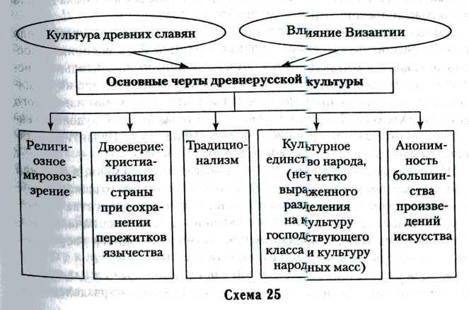 предки славянских народов