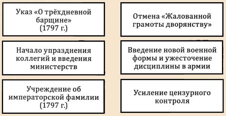 политика павла 1