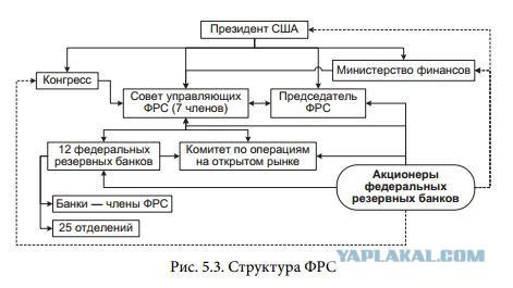 кто владелец центробанка россии