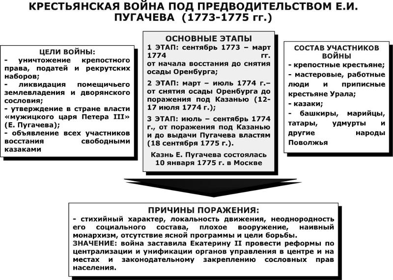 последствия пугачевского восстания