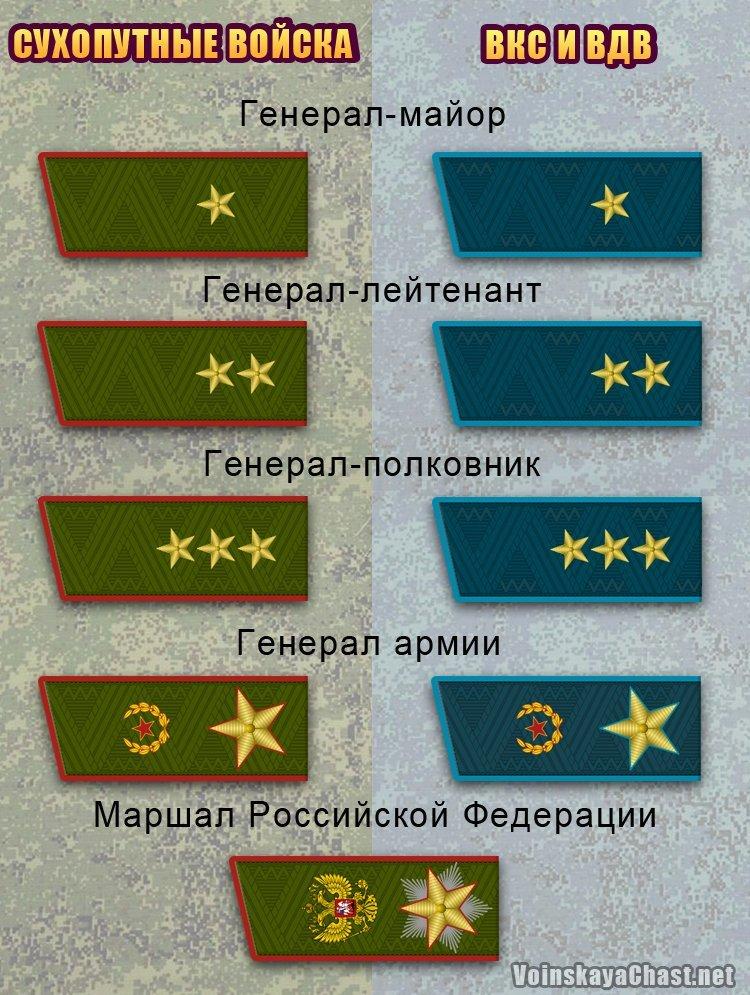советские звания