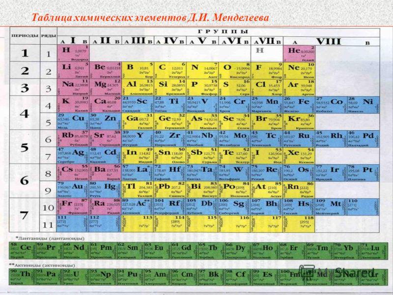 менделеев открытия в химии