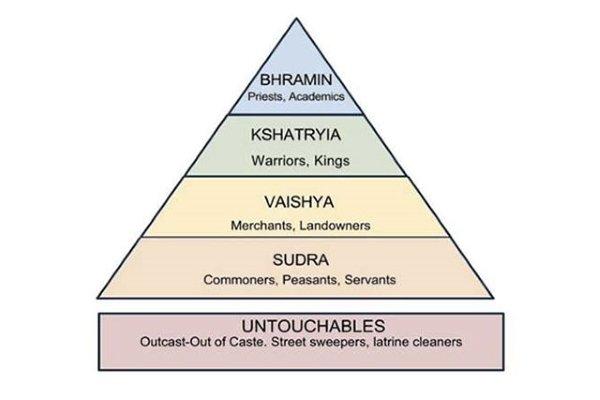 4 касты в индии