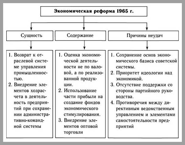косыгинская реформа кратко