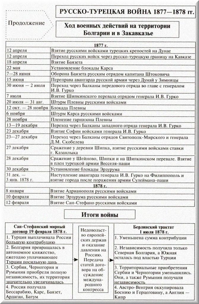 русско турецкие войны википедия