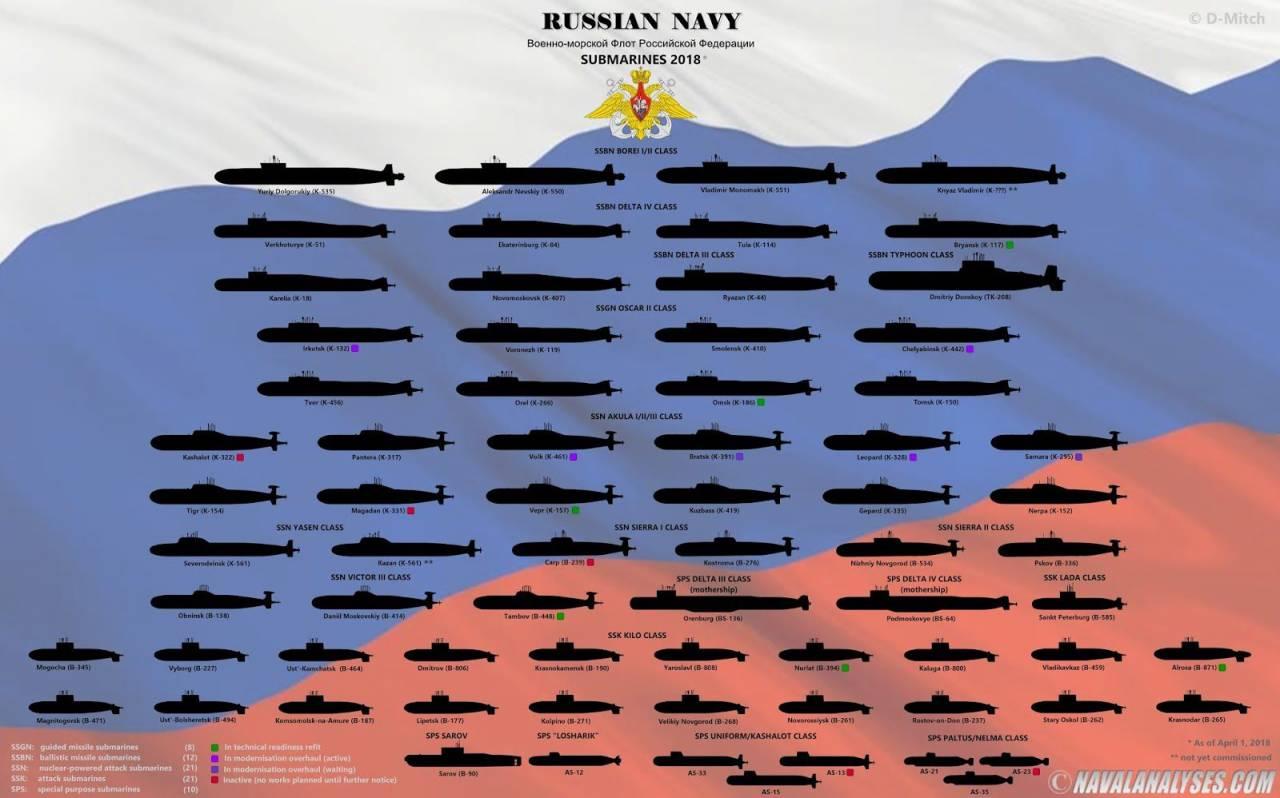 атомные подлодки россии