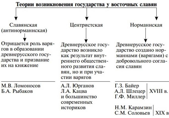 версии происхождения славян