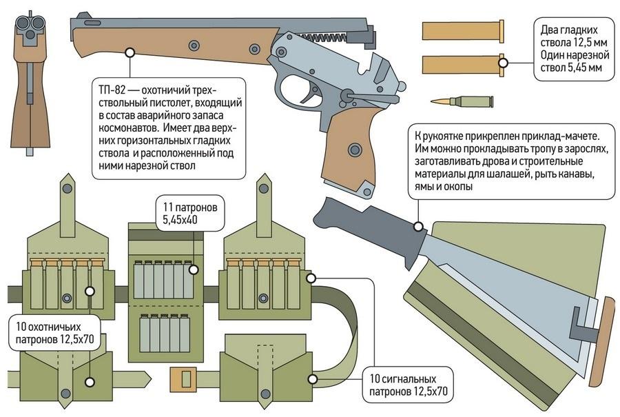 трехствольный пистолет тп 82