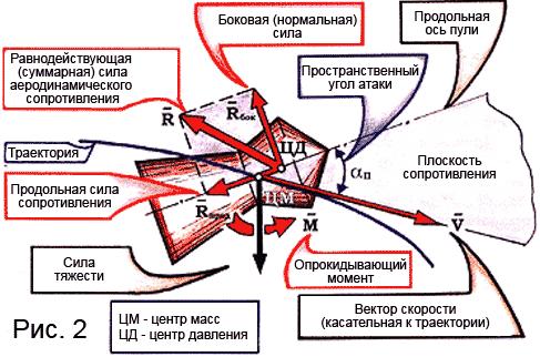 внешняя баллистика траектория и ее элементы