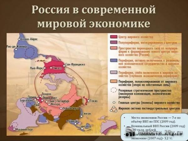 россия в современном обществе