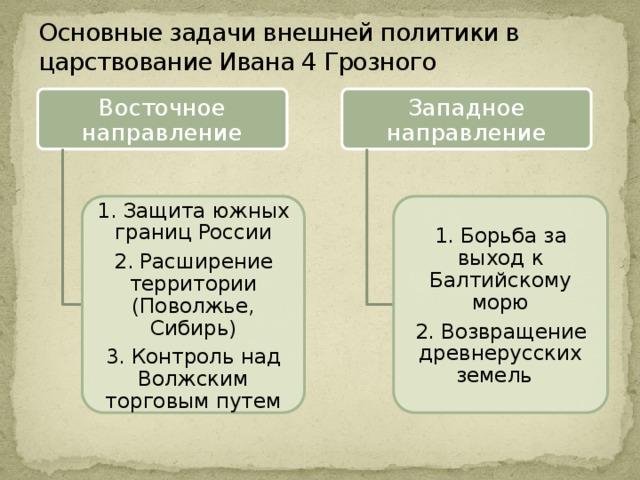 иван 4 основные события