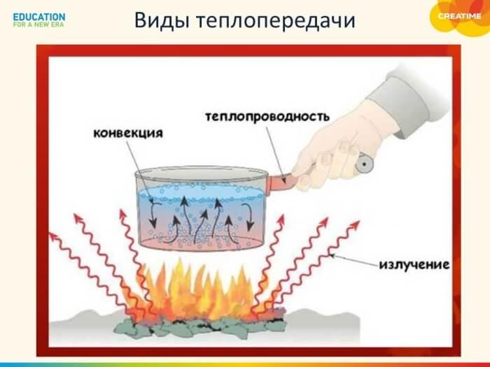 какой способ теплопередачи возможен в вакууме