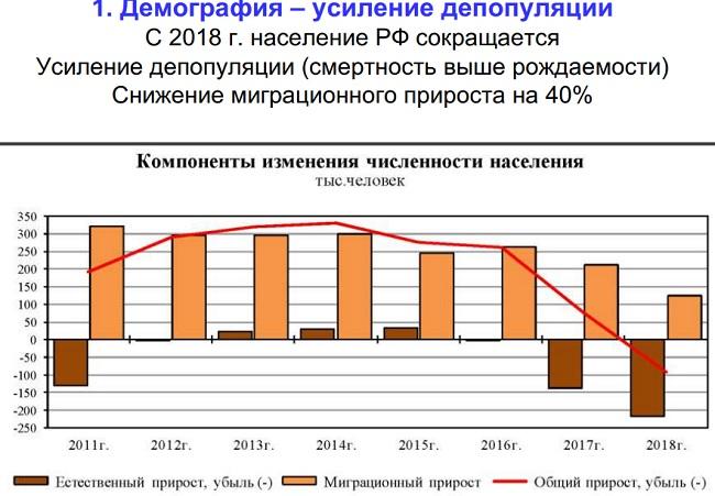 4 демографических кризиса в россии
