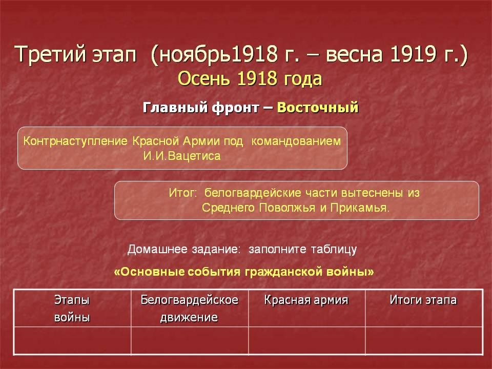 1920 год в истории
