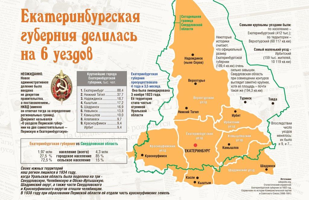 разделение губерний на провинции